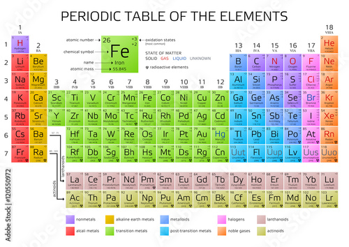 mendeleevs periodic table of the elements - Periodic Table Search By Name