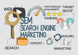 SEM Search Engine Marketing Concept