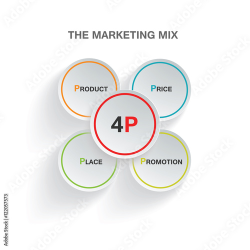 4p price product place promotion hausarbeit oder klausur
