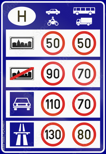 Poster Overview of speed limits used in Hungary