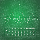 Sine function on school blackboard