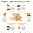 Internet Shopping infographics