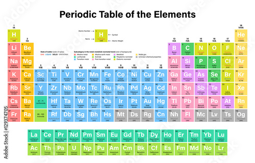Periodic table buy photos ap images search periodic table of the elements vector illustration including 2016 the four new elements nihonium moscovium urtaz