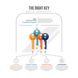 The Right Key Infographic