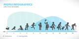 Man Lifecycle from birth to old age with infographics in background. - 136149545