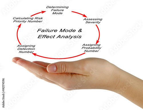 Poster Failure mode and effects analysis (FMEA)