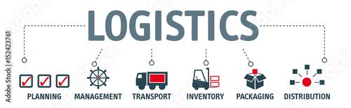 Tapeta Banner logistics concept english keywords