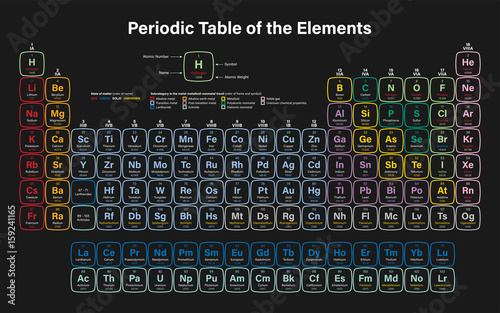 Periodic table of the elements vector illustration shows atomic periodic table of the elements vector illustration shows atomic number symbol name and urtaz Choice Image