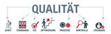 Banner Qualität und Audit