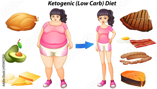 Fotobehang Kids Diagram for ketogenic diet with people and food