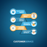 CUSTOMER SERVICE Vector Infographic Concept