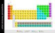 Chemia. Układ okresowy pierwiastków, tablica Mendelejewa – zaokrąglone Ai CS_10