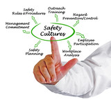 Safety Culture - 174299912
