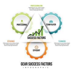 Gear Success Factors