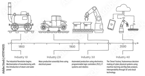 Industry 4.0 infographic showing the four revolutions in manufacturing and engineering with descriptions and timeline. Unfilled line art