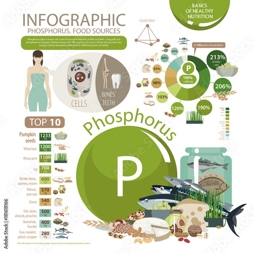 Infographics Phosphorus Food Sources Foods With The Maximum
