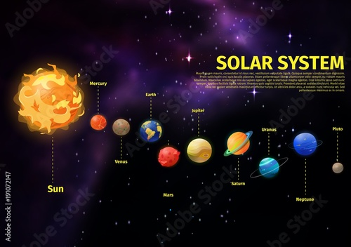Planets position in space near Sun