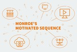 Conceptual business illustration with the words monroe's motivated sequence