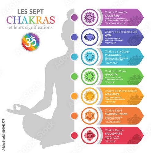 Sticker Les Sept Chakras et leurs significations