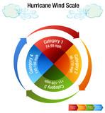 Hurricane Wind Scale Category Chart - 194914188