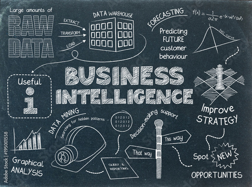 Aluminium Hoogte schaal BUSINESS INTELLIGENCE Sketch Notes on Blackboard