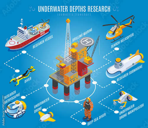 Underwater Depths Research Isometric Flowchart