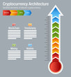 Cryptocurrency Bitcoin Architecture Chart