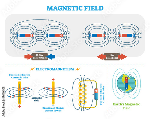 Scientific Magnetic Field And Electromagnetism Vector Illustration
