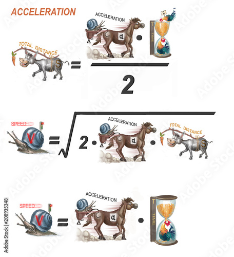 formulas for acceleration © vukkostic