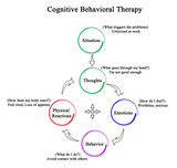 Cognitive Behavioral Therapy - 209833572