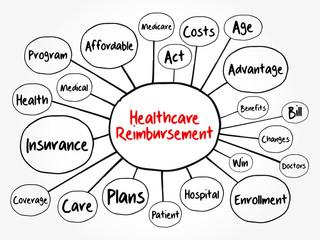 Healthcare Reimbursement mind map flowchart, health concept for presentations and reports