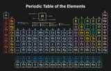 Periodic Table of the Elements Colorful Vector Illustration - shows atomic number, symbol, name, atomic weight, state of matter and element category - 219635182