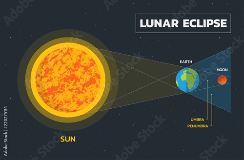 Lunar eclipse diagram vector buy photos ap images detailview lunar eclipse diagram vector ccuart Image collections