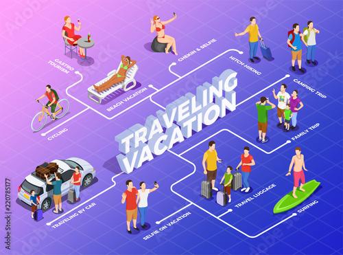 Vacation Isometric Flowchart