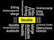 Das Wort - Rendite - abgebildet in einer Wortwolke mit zusammenhängenden Wörtern - 227605525