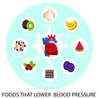Food that lover  blood pressure. Medical infographics. Vector flat cartoon illustration icon. Health food, diet, products, nutrition, nutriment infographic concept. - 242891914