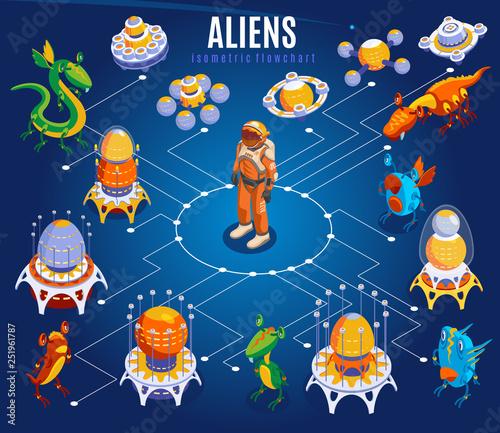 Aliens Isometric Flowchart © macrovector