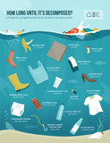 Estimated decomposition rates of waste in our oceans